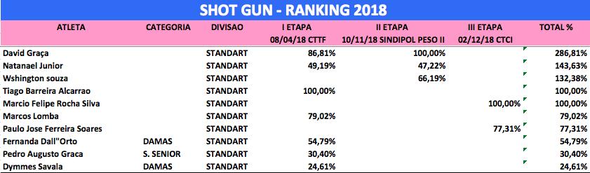 shot gun standard